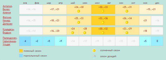 Отдых в Турции в 2020 году цены все включено с перелетом на 10 дней